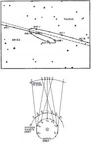 惑星軌道概念図